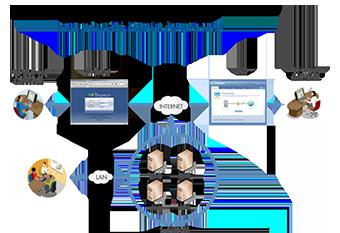 โปรแกรมสั่งตรวจสอบและรายงานผลแลปออนไลน์ (Rax Checkpoint)